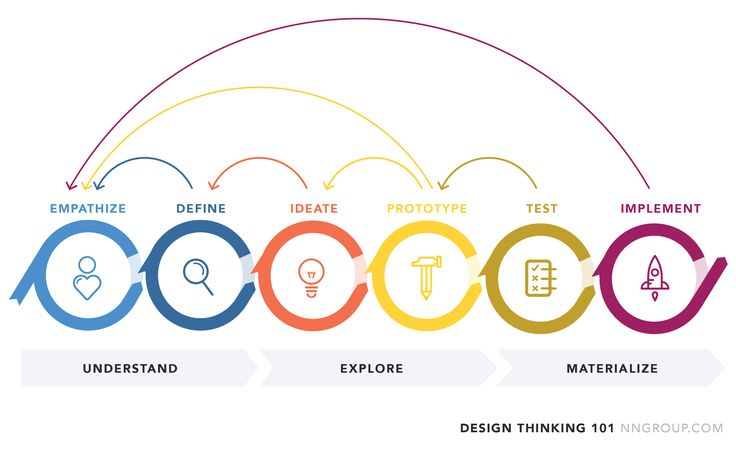 Design Thinking: Understand, Explore, Materialize