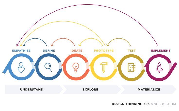 Design Thinking: Understand, Explore, Materialize
