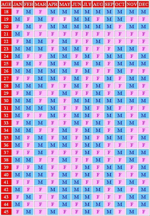 Chinese pregnancy calendar | Happy Mom