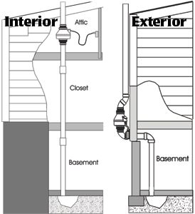 1000 Ideas About Basement Ventilation On Pinterest