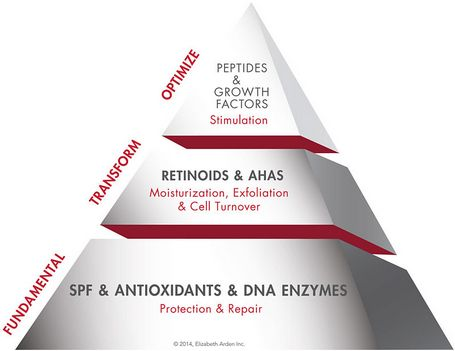 skincare pyramid. know your skin is protected!