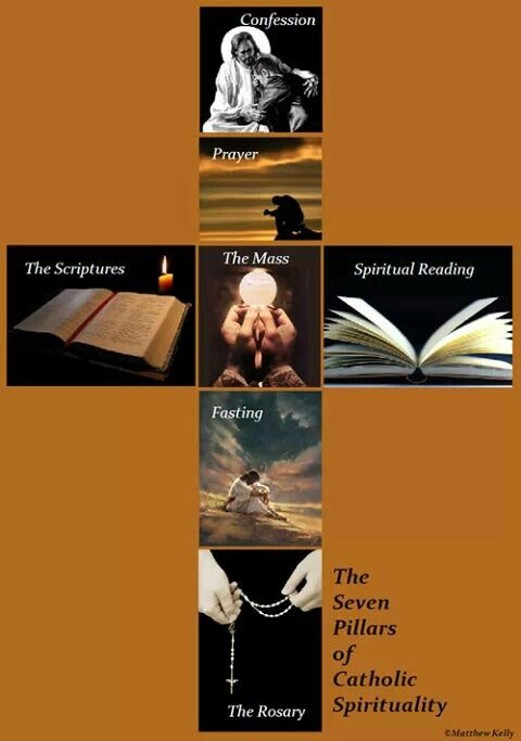 Pillars of Catholic faith