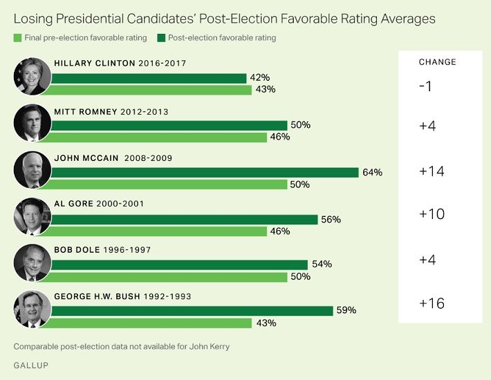 A new Gallup poll just released Wednesday revealed that former Democratic presidential nominee Hillary Clinton's favorably and un-favorability ratings have remained unchanged since the 2016 election. Clinton still retains a 41 percent favorable rating, and a 57 percent unfavorable rating. Gallup noted that in past presidential elections, normally the losing candidate's favorable ratings improve, but this has not happened for Clinton. Her numbers have remained unchanged since she lost the…