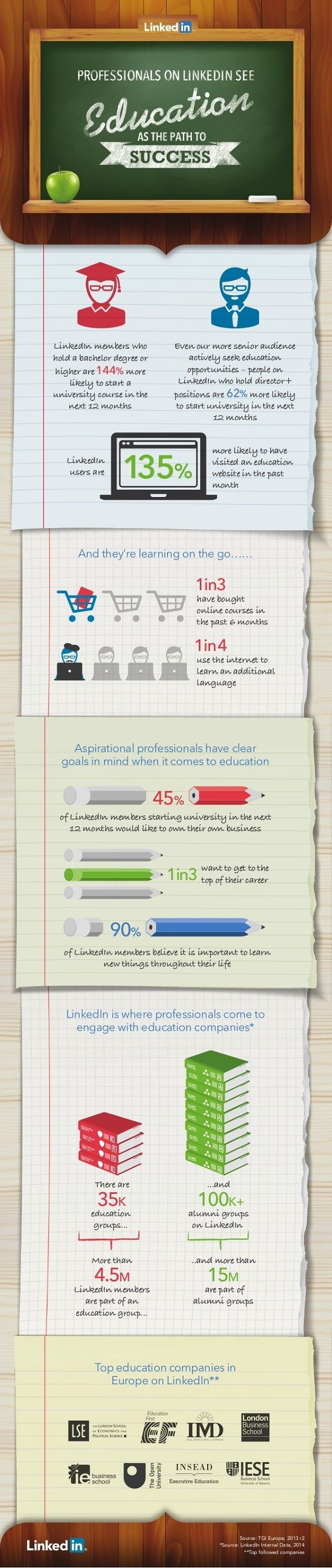 Professionals on LinkedIn see: Education as the path to success, by LinkedIn