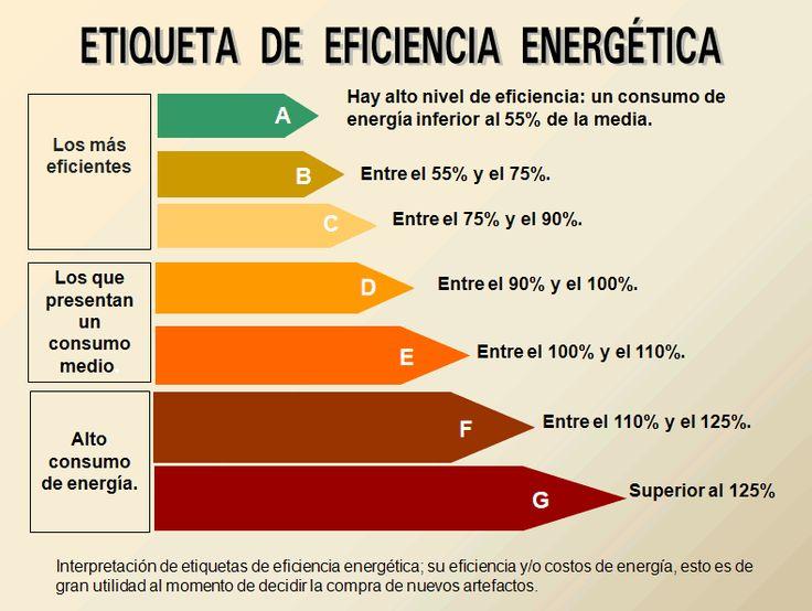 Eficiencia energética, niveles de eficiencia energética, ahorro energético, medio ambiente.