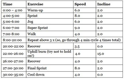 super challenging HIIT treadmill workout