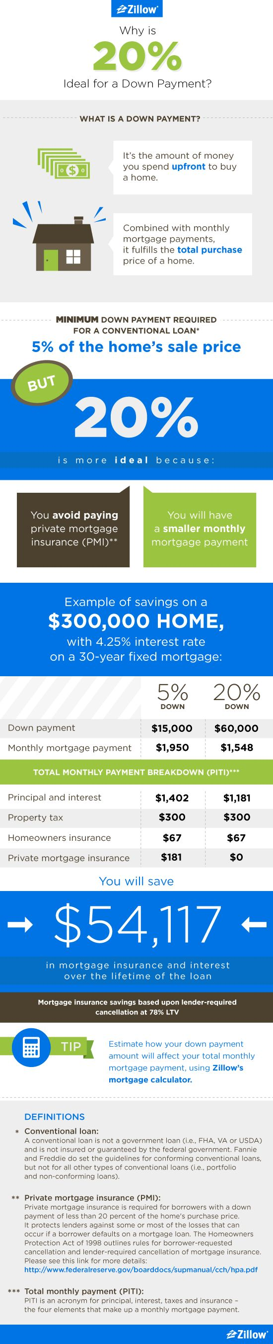 The minimum down payment required for a conventional loan is 5%. Some special loan programs allow a 3.5% or even 0% down payment. But still, a 20% down payment is considered ideal when purchasing a home.