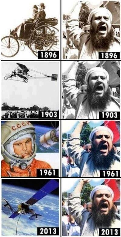 Religion == Retards Human Progress.