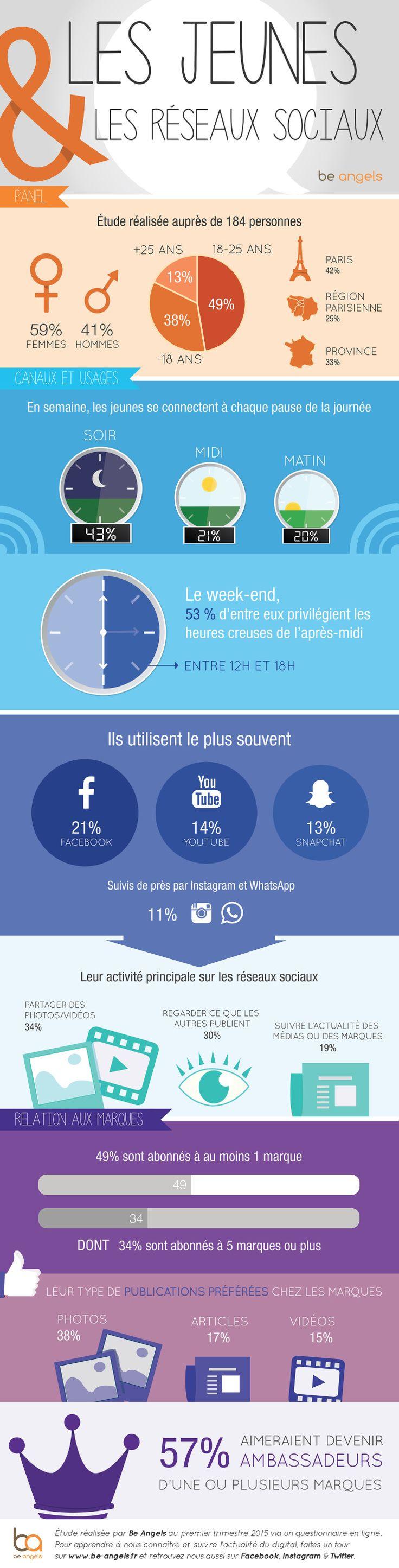 #Infographie #websocial // IQuels sont les usages des jeunes sur les réseaux sociaux ? // Une étude menée par l'agence Be Angels fait le point sur la consommation sociale des jeunes (180 personnes interrogées) [Sept 2015]