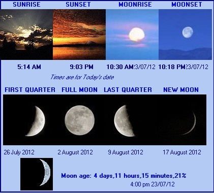 "Farnham, Surrey. Sun and moon phases, July 23, 2012. ""Moon Madness"" http://www.bellaonline.com/articles/art49525.asp"