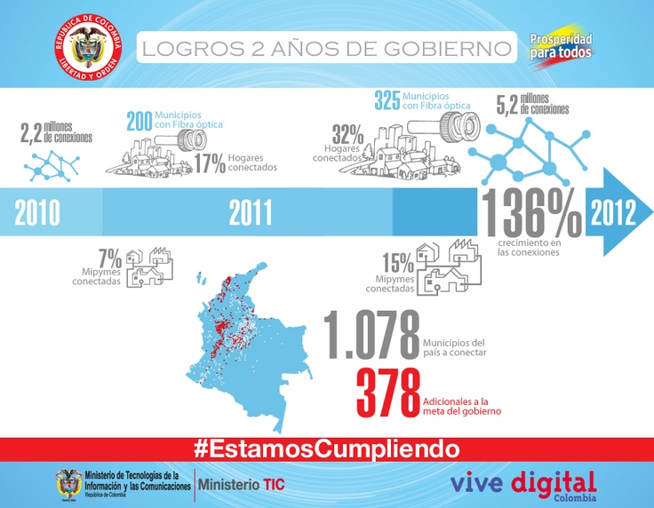 Infografía de logros de MinTIC realizada por Urna de Cristal para la entrega de Logros 2010-2012