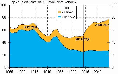 http://tilastokeskus.fi/til/vaenn/2012/vaenn_2012_2012-09-28_kuv_001_fi.html