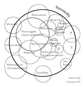 Dick Higgins - Intermedia Chart (Molvena Chart), 1995