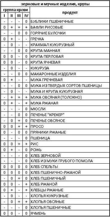 Таблицы продуктов по группе крови. Обсуждение на LiveInternet - Российский Сервис Онлайн-Дневников