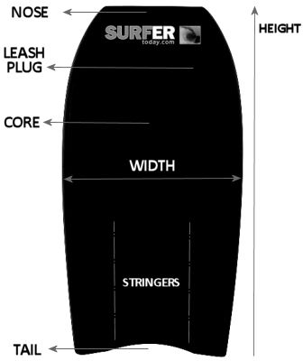 Bodyboard: choose a bodyboard by learning more about height, width, core material, nose, tail, stringer and leash plug