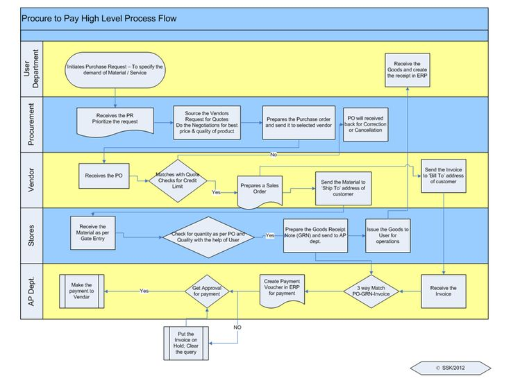 Image result for procure to pay process flow