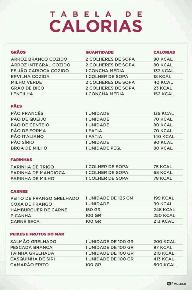 Tabela de calorias