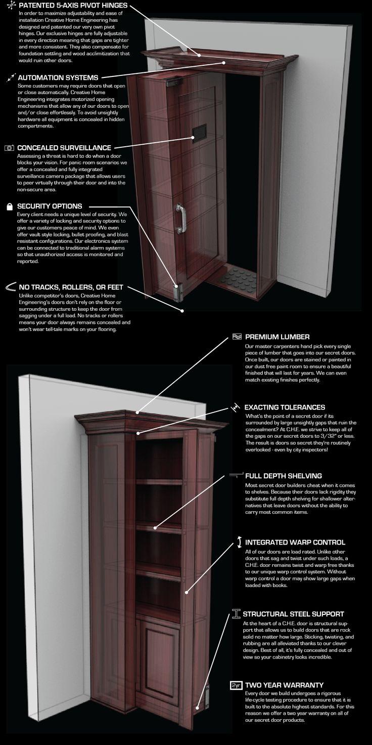 Anatomy of CHE Doors REV 5-01