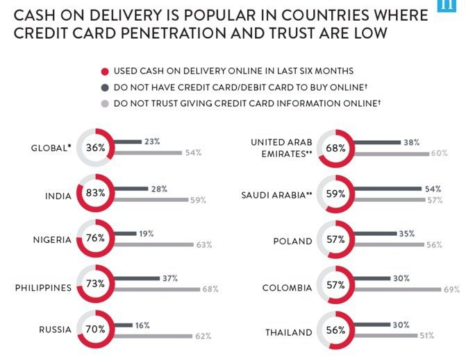 online payment practices around the world 2