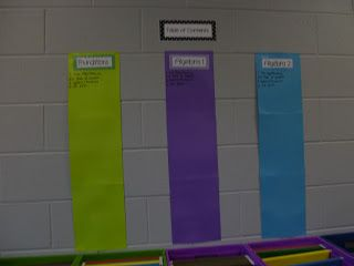 Learning with Tape: Back into the swing of things... I love this teacher's classroom!  INB ToC charts