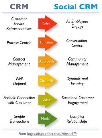social customer relationship management software
