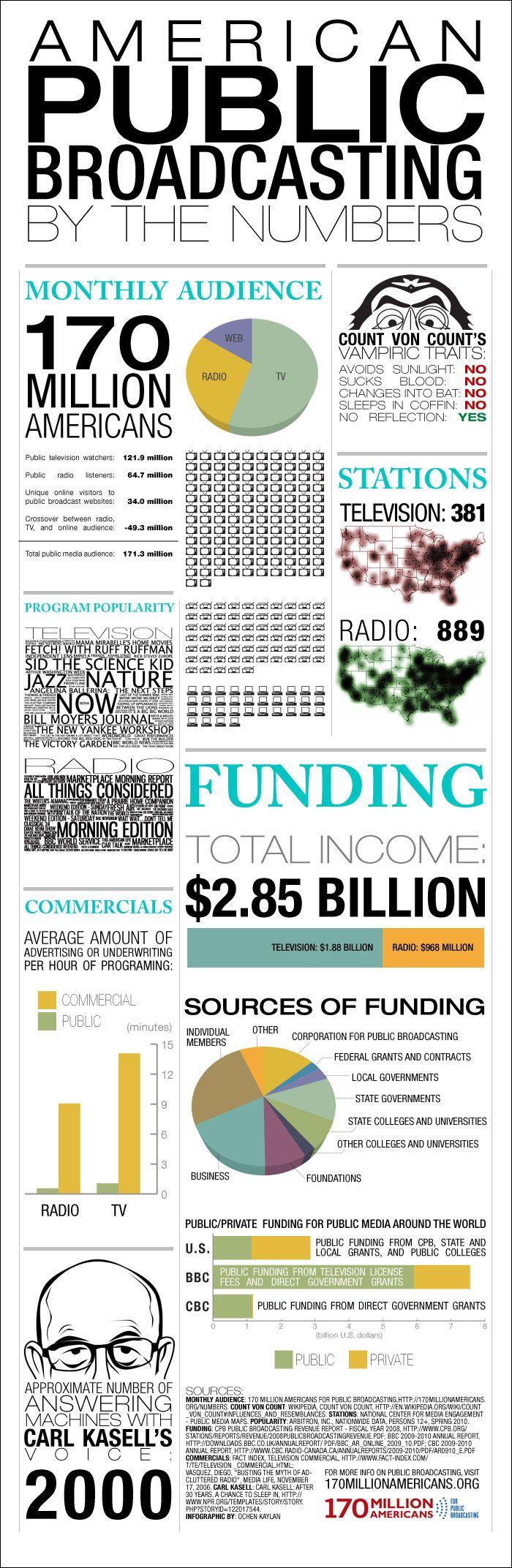 http://170millionamericans.org/sites/apb.civicactions.net/files/170_Million_Americans_infographic.jpg