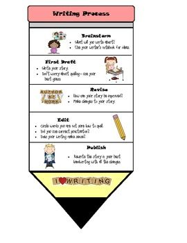 Individual Writing Process Pencil- My students keep these in their writing folders to keep track of the writing process.