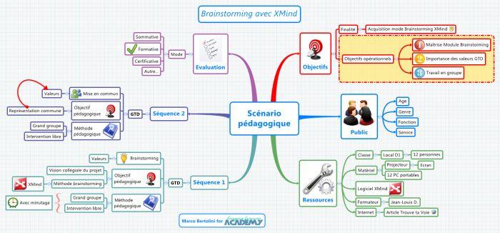 carte mentale réalisée avec XMind dans le cadre d'une formation de formateurs
