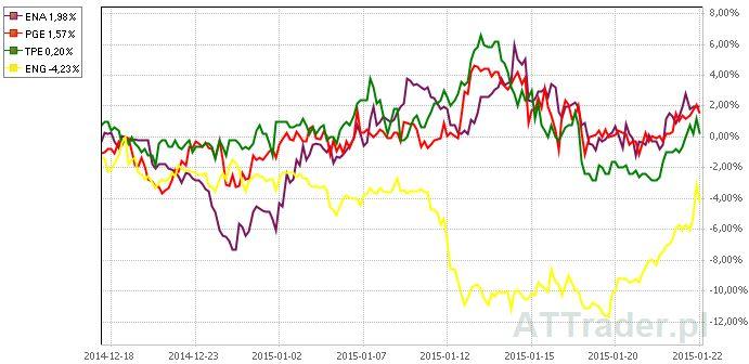wykres_spolki_energetyczne