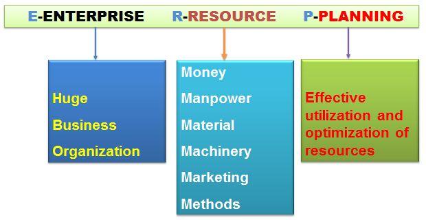 15 best What Is ERP System? images on Pinterest Digital marketing - fresh software blueprint sample
