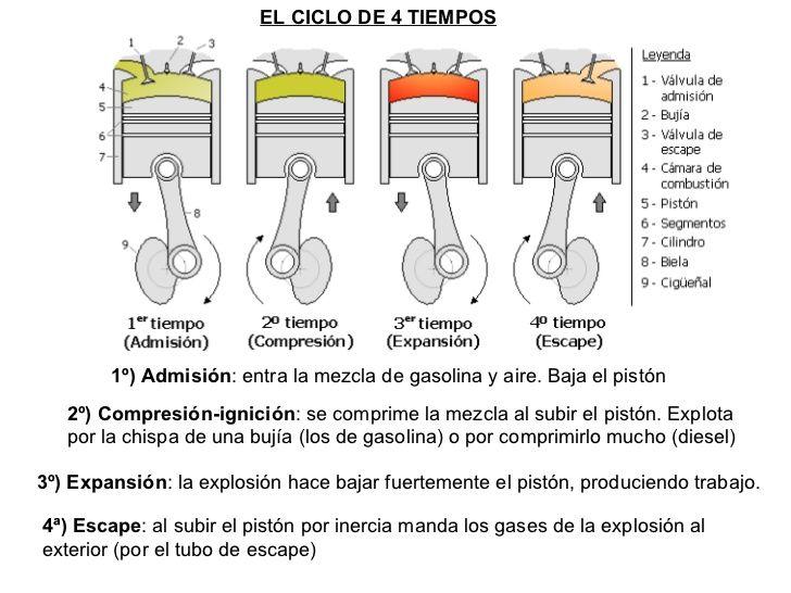 El Ciclo De 4 Tiempos 4ª Escape Al Subir El Piston Por Inercia Manda Los Gases De La Explosio Curso De Mecanica Automotriz Mecanico De Autos Motor De Auto