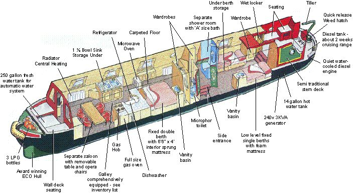 Narrow boat Plan