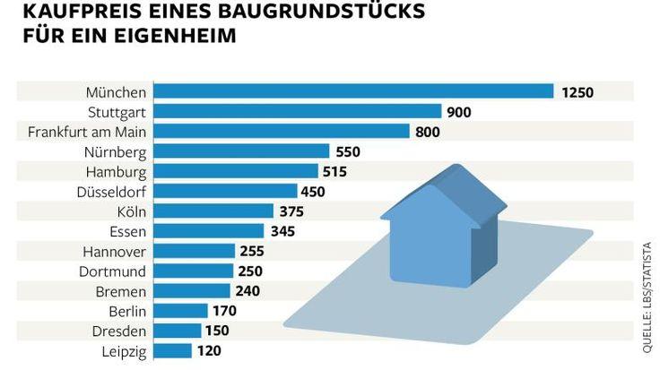 In München sind Baugrundstücke besonders teuer, im Osten Deutschland geht es deutlich preiswerter