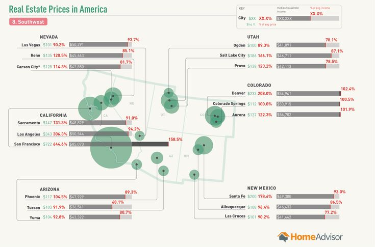 Real estate prices are not only a key indicator of the health of the American economy, they're also the gatekeepers to a key piece of the American dream: Owning our own homes. Interestingly, real estate prices vary greatly across the nation. This infographic offers a snapshot of the price-per-square-foot cost of real estate in major...