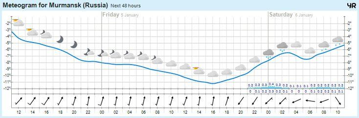 Сегодня погода в г.Мурманск https://www.hibiny.com/info/weather/murmansk  -4°  Переменная облачность, 0мм Легкий ветер  751 мм.рт.ст