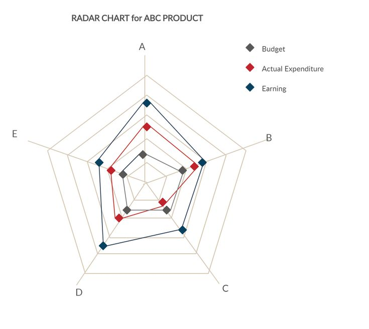 Pin on Spider Chart Templates