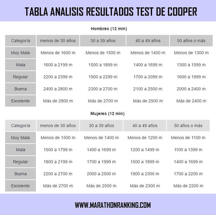 El test de Cooper es una de las pruebas de resistencia más clásicas que de seguro