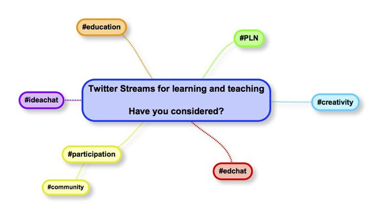 Twitter for learning and teaching