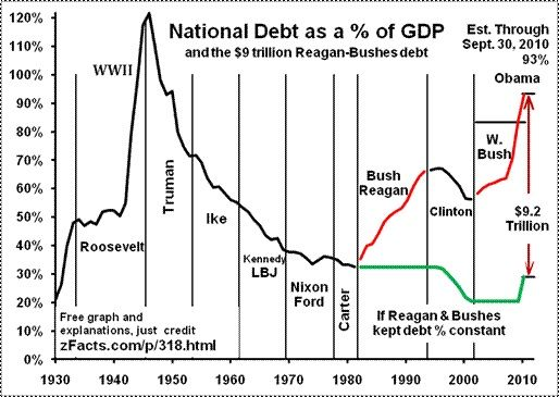 national-debt-gdp