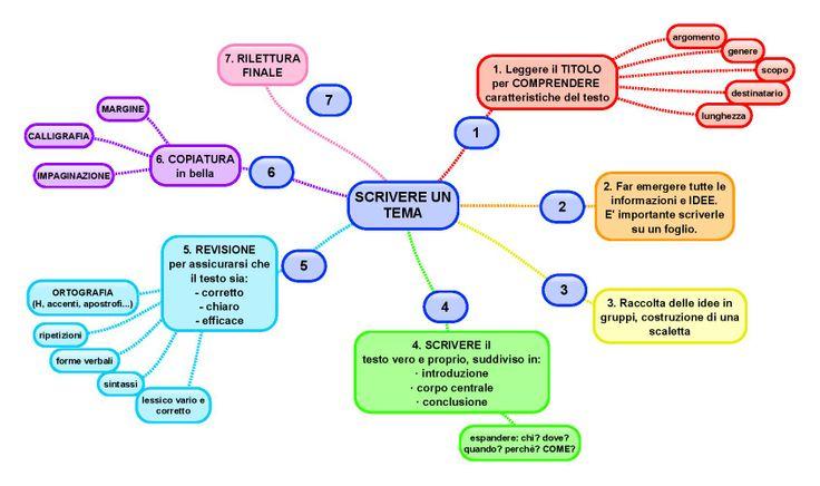 Scrivere un tema. Vedi anche http://www.insegnareitaliano.it/documenti/Laboratorio%20docenti/italiano/Martignon/abilit%C3%A0_linguistiche/scrivere%20un%20tema%20_2004.PDF