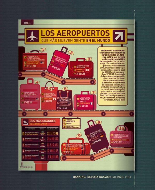RANKING (TOP 10) - Revista BOCAS by UUILY, via Behance