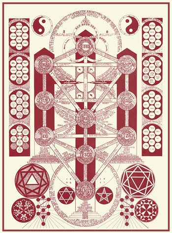 KABBALAH ESOTERICA | Occult | Pinterest | Google images, Wisdom and Alchemy