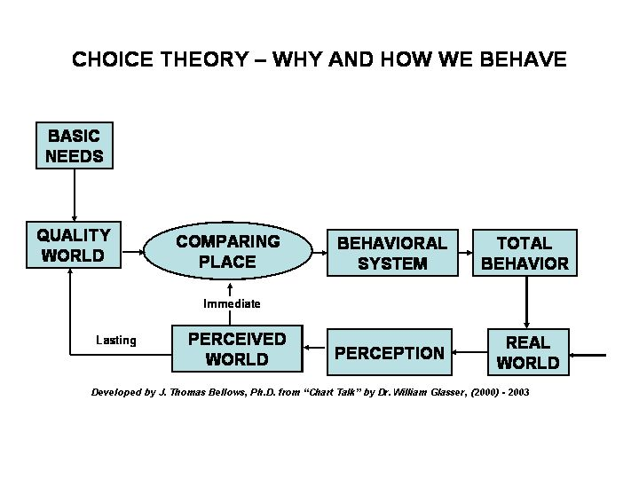 "Choice Theory Block Diagram. ""The Ten Axioms of Choice Theory[1] Glasser. 1. The only person whose behavior we can control is our own.   2. All we can give another person is information.   3. All long-lasting psychological problms r reltnshp problems.  4. The problem relationship is always part of our present life.  5. What happened in the past has everything to do with what we are today, but we can only satisfy our basic needs"""