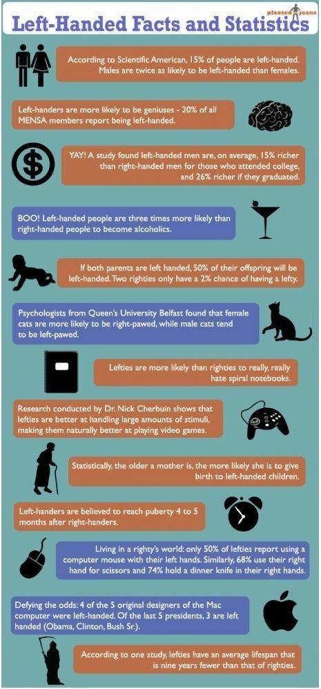 Left-Handers facts | for the record, I am a genius, I'm not an alcoholic and I reached puberty 4-5 YEARS after righties. :)