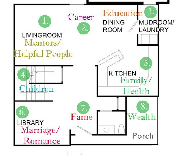 Feng shui home floor plan dream house pinterest home for Feng shui garage