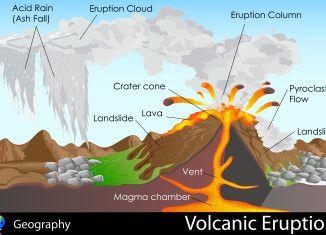Types of Volcano Erruption