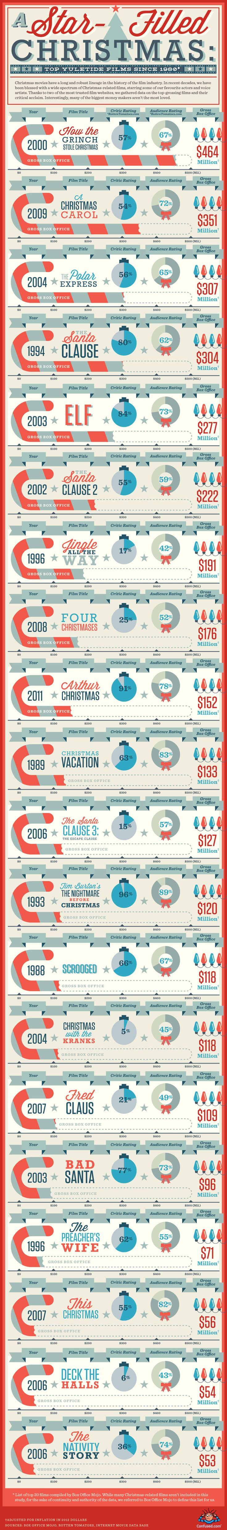 Fun infographic lists the top #Christmas #movies - #Infographic