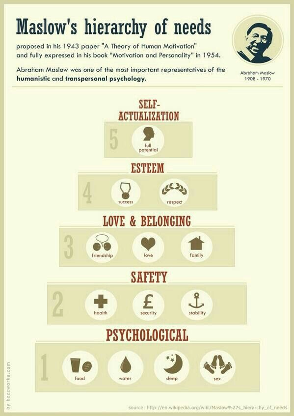 abraham maslow on the five stages Abraham maslow was born in new york in 1908 and studied psychology and gestalt psychology at the university of wisconsin and the new school for social research, respectively (encyclopædia brittanica.
