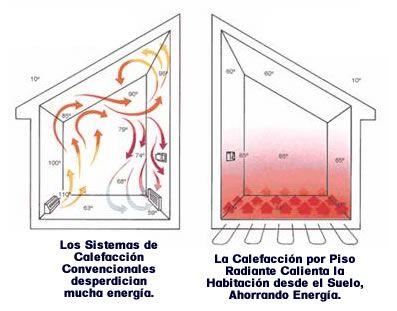 Calefacción Hidronica por Suelo Radiante