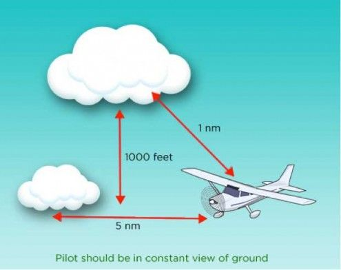 Visual Flight Rules (VFR) in the air on www.planefinder.net